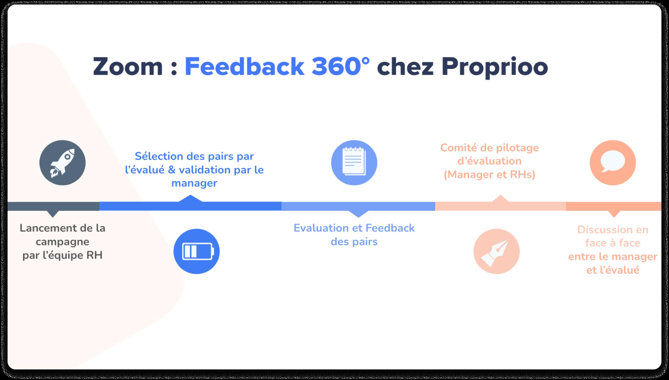 le feedback 360 chez Proprioo