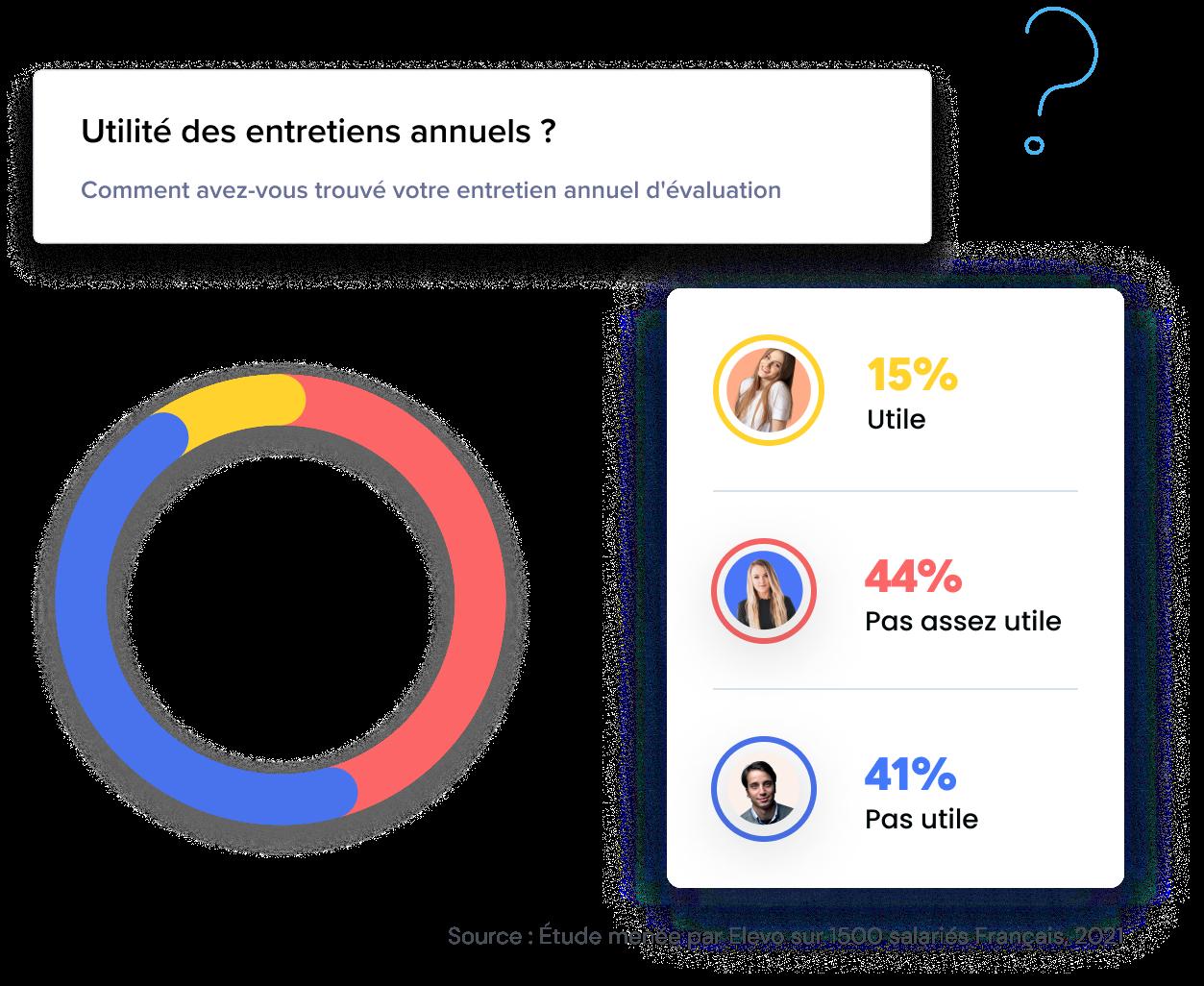 Seulement 15% des salariés français jugent leur entretien annuel utile