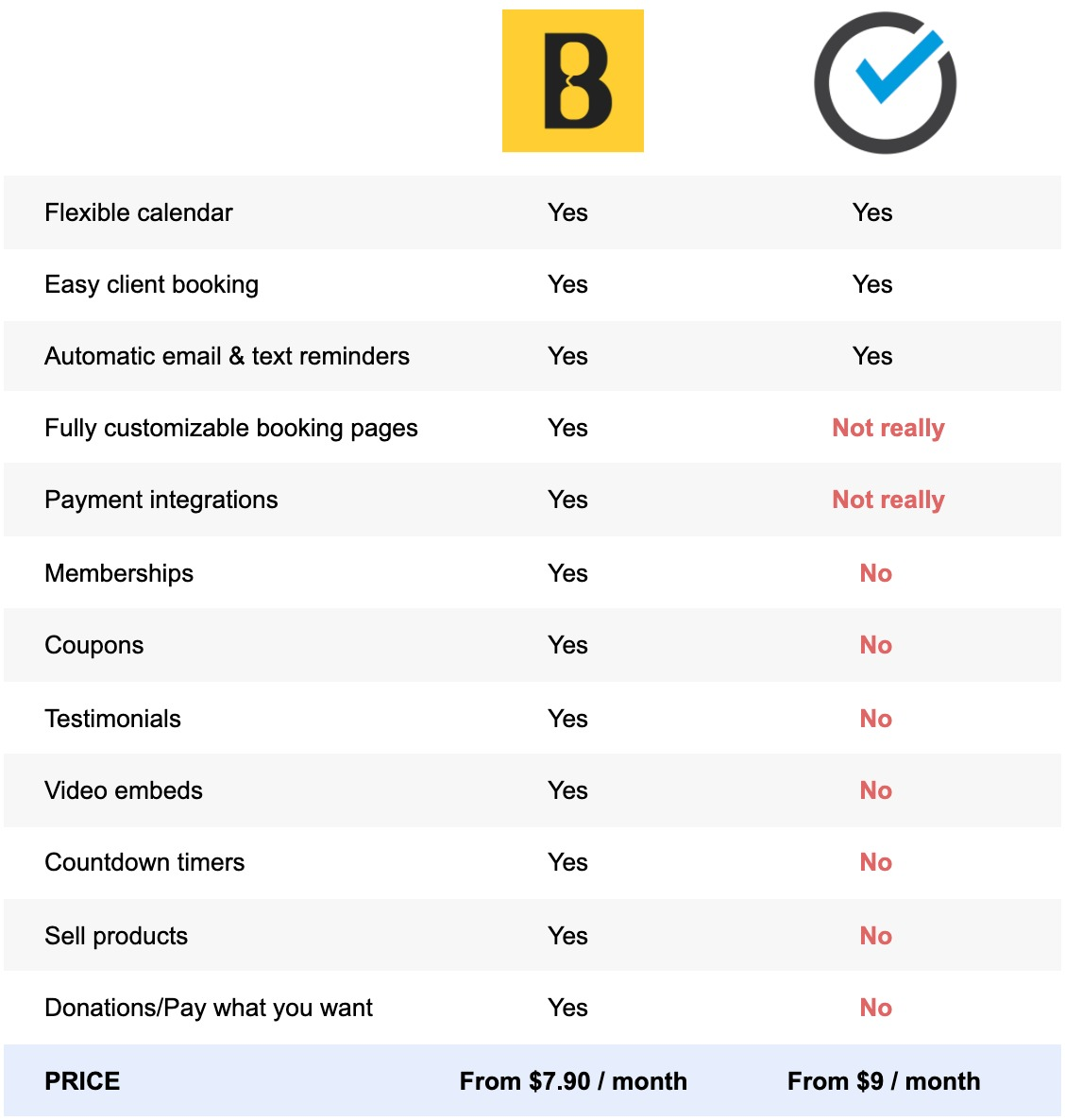 Book Like A Boss vs ScheduleOnce