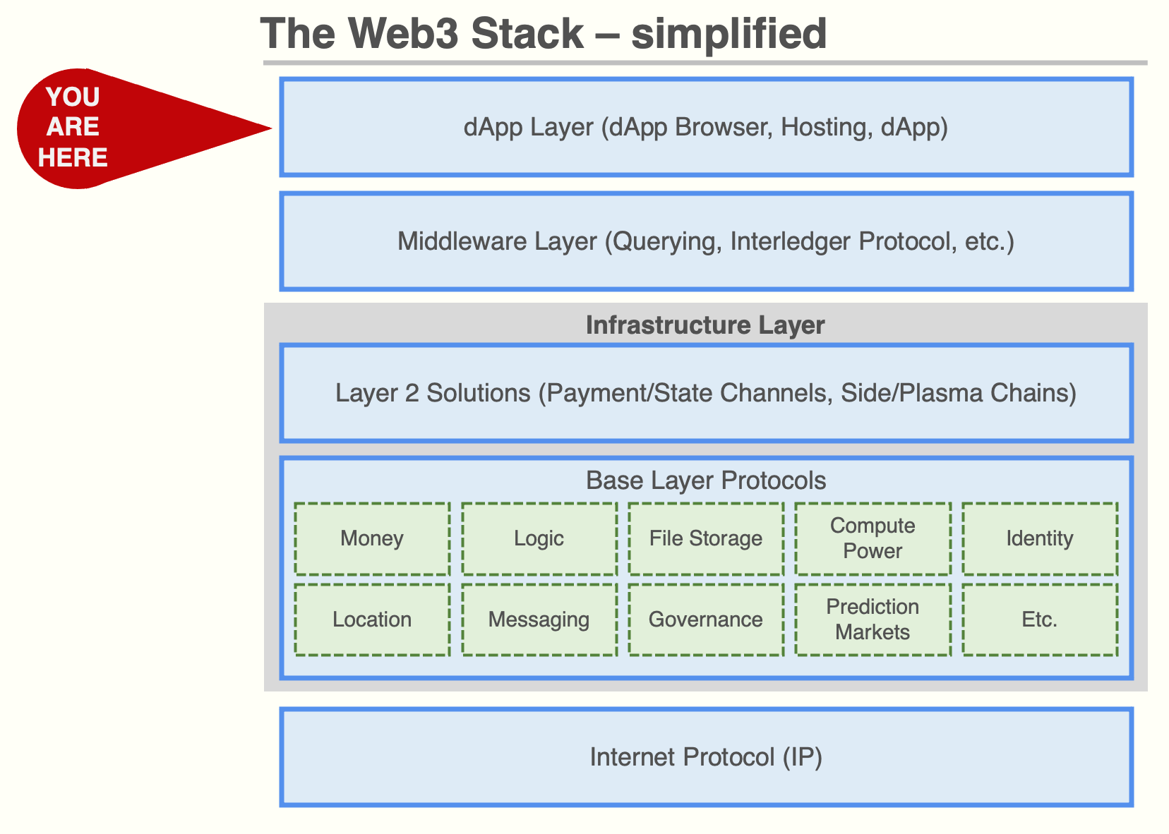 The Web3 Stack simplified into four layers (dApp Layer, Middleware Layer, Infrastructure Layer, and Internet Protocol).