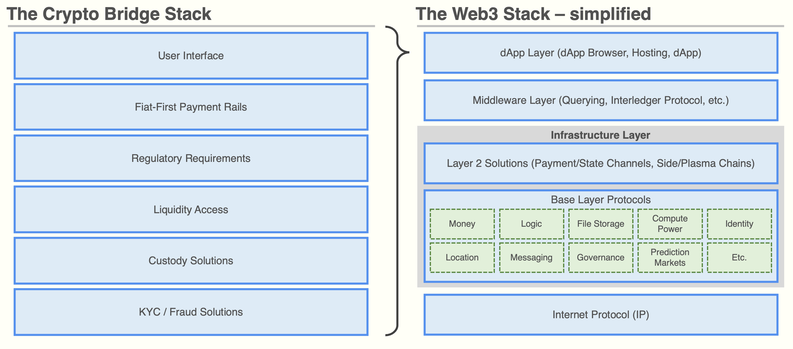 How the Crypto Bridge Stack connects to the Web3 Stack