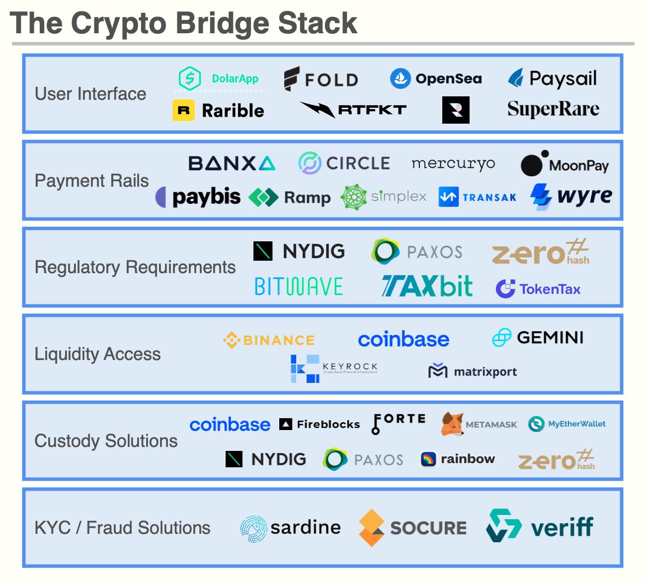 Market map of the Crypto Bridge Stack