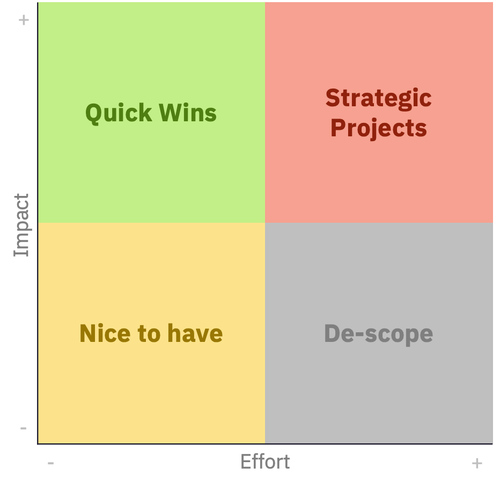 Impact / Effort mapping helped identify and prioritize quick wins, actionable long before the cloud transition was complete.