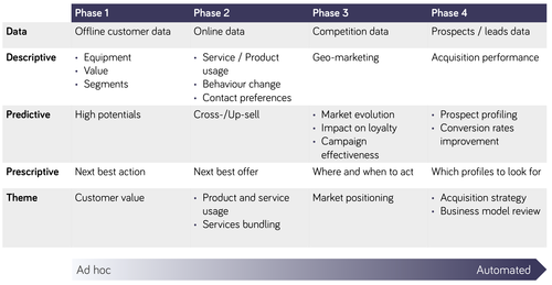 Example of a Data Roadmap. Click to enlarge.