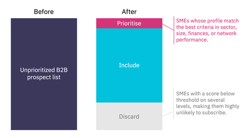 Illustration of the prospect prioritization. Click to enlarge.