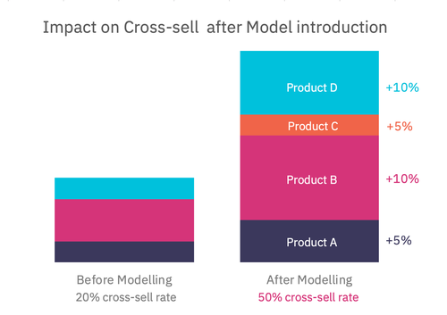 Impact on cross-sell rate (illustrative data). Click to enlarge.