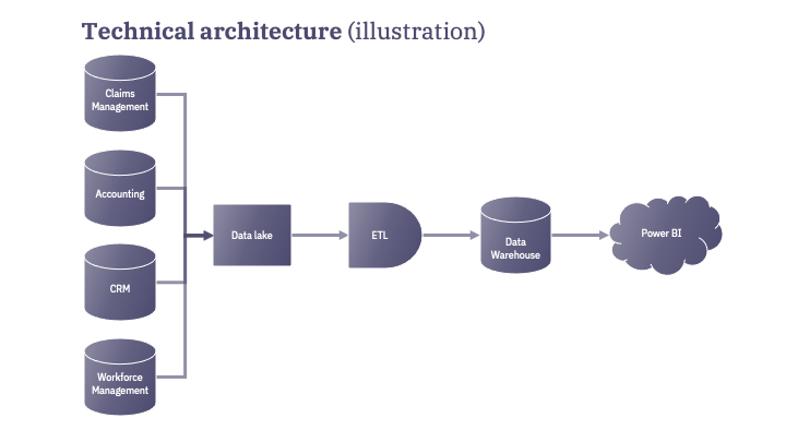Technical architecture Agilytic case study.png