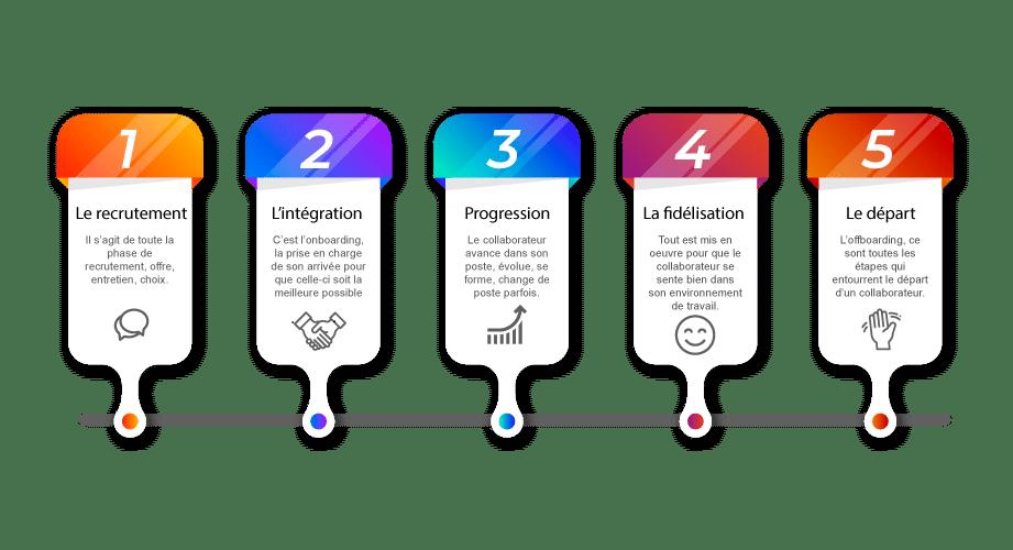 cycle de vie d'un collaborateur en entreprise