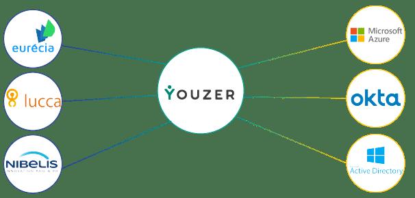 Youzer lien entre outils RH et IT