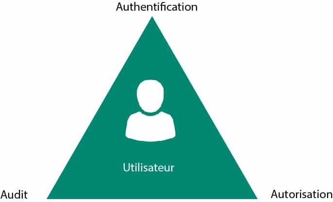 AAA authentification, autorisation, audit