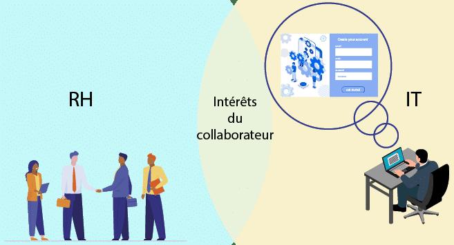 RH et IT travaillez ensemble dans l'intérêt du collaborateur