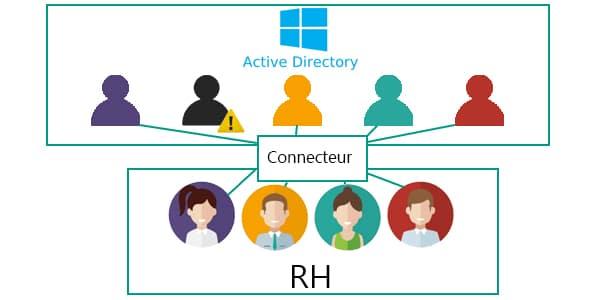 Reliez vos comptes active directory à vos utilisateurs