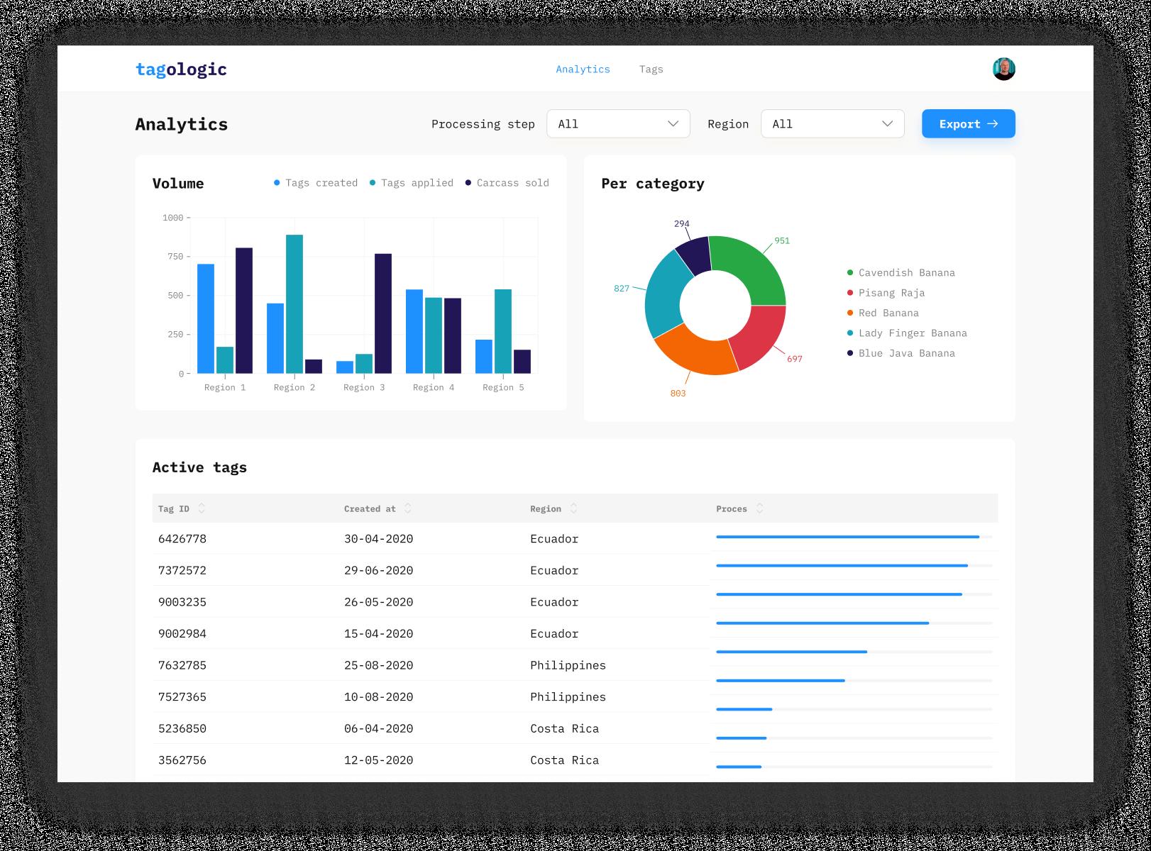 Tagologic web analytics dashboard