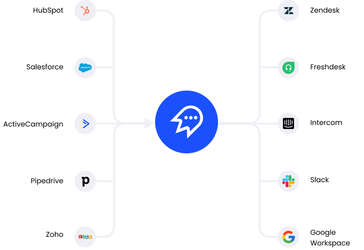 Connect your apps via Zapier to Cloutly to send reviews campaigns and respond to reviews