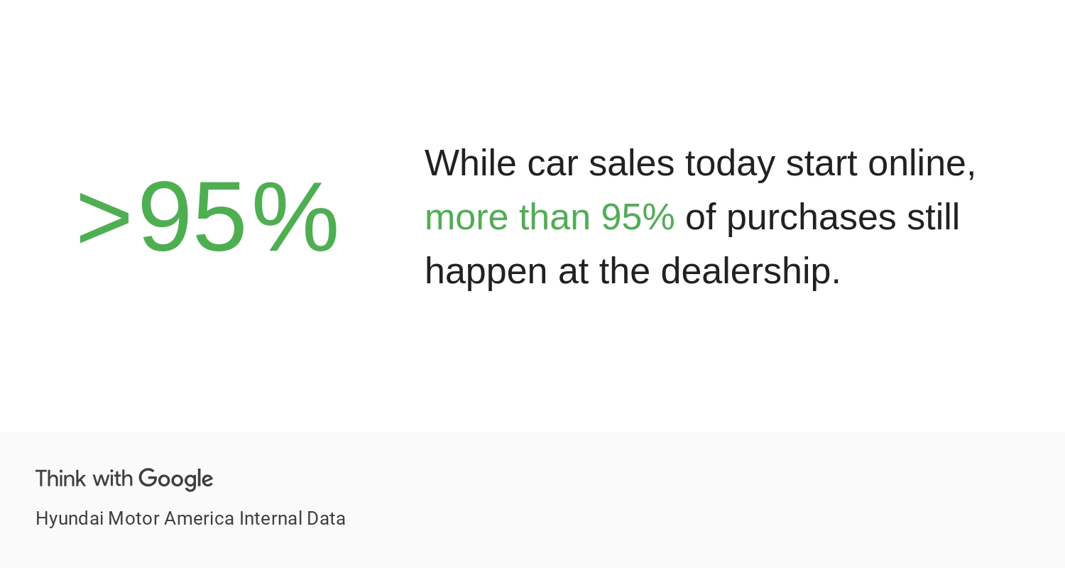 Dealership review software helps you win more leads
