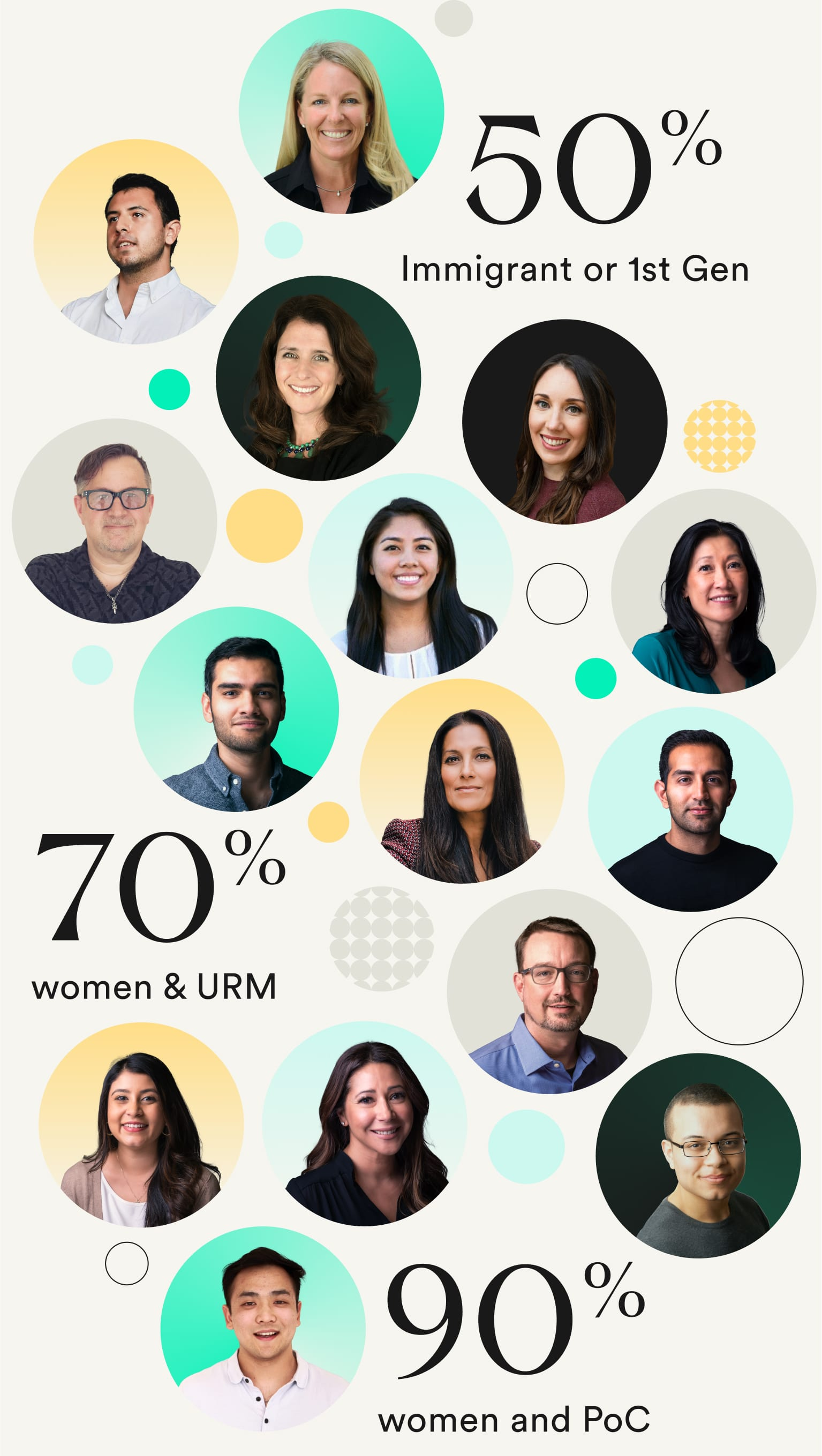 Portraits of our team members: 50% immigrant or 1st Generation, 70% women and URM, 90% women and PoC.