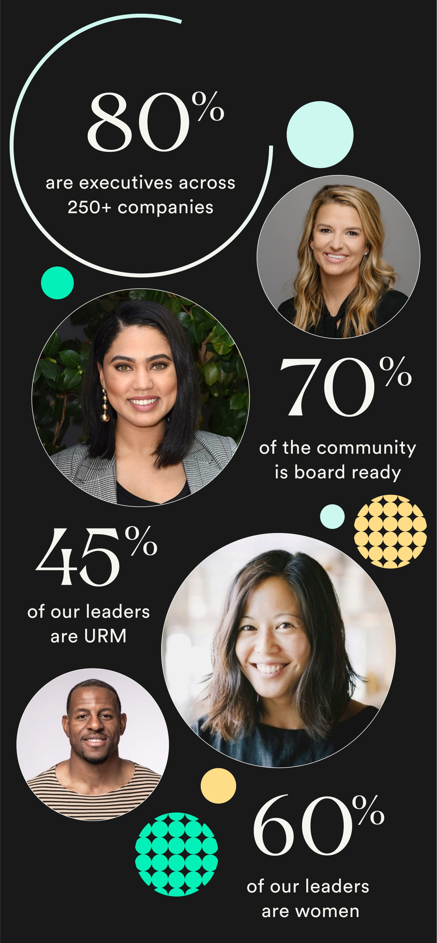 Portraits of our Crew of Leaders: 70% of the community id board ready, 80% are executives across 250+ companies, 60% of our leaders are women, 45% of our leaders are URM.