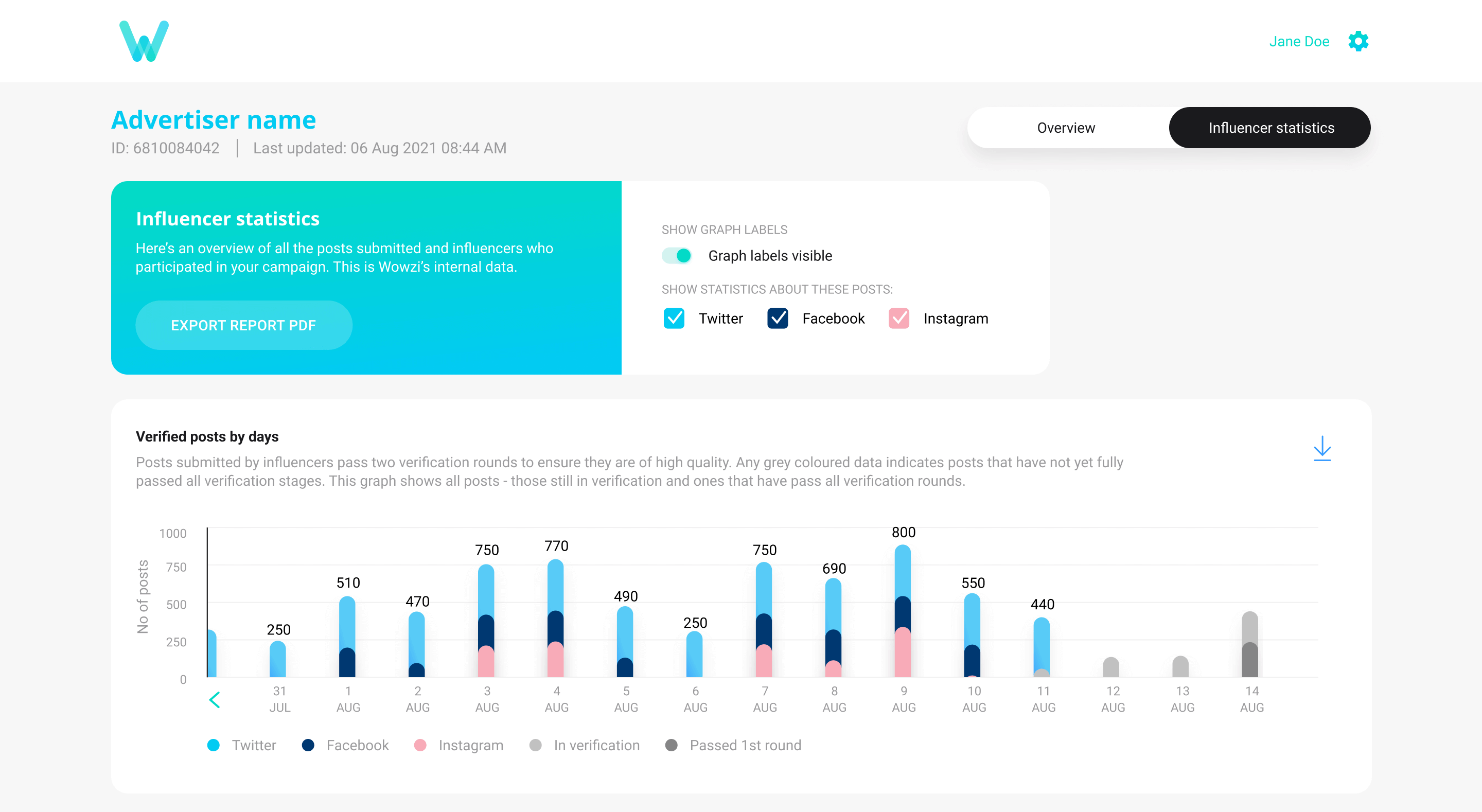 Access your Wowzi reports and campaign library