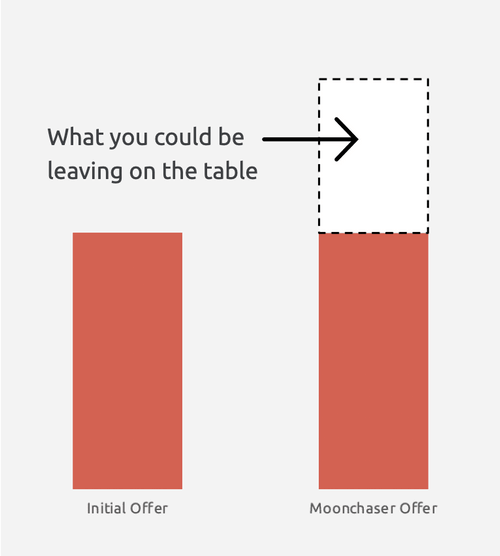 Graph showing how much you can increase your salary by negotiating