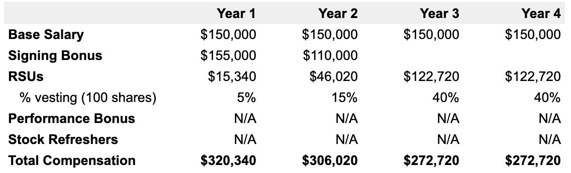 Example 4-year Amazon compensation breakdown