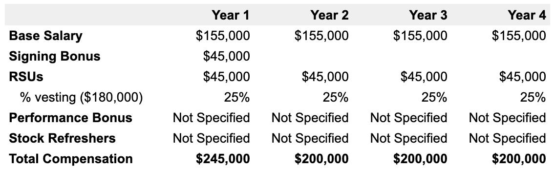 Example 4-year Apple compensation breakdown