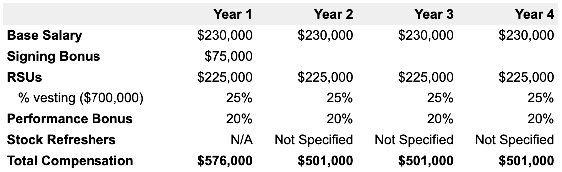 Example 4-year Goole compensation breakdown