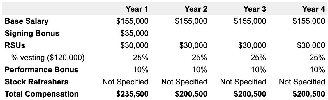 Example 4-year Microsoft compensation breakdown