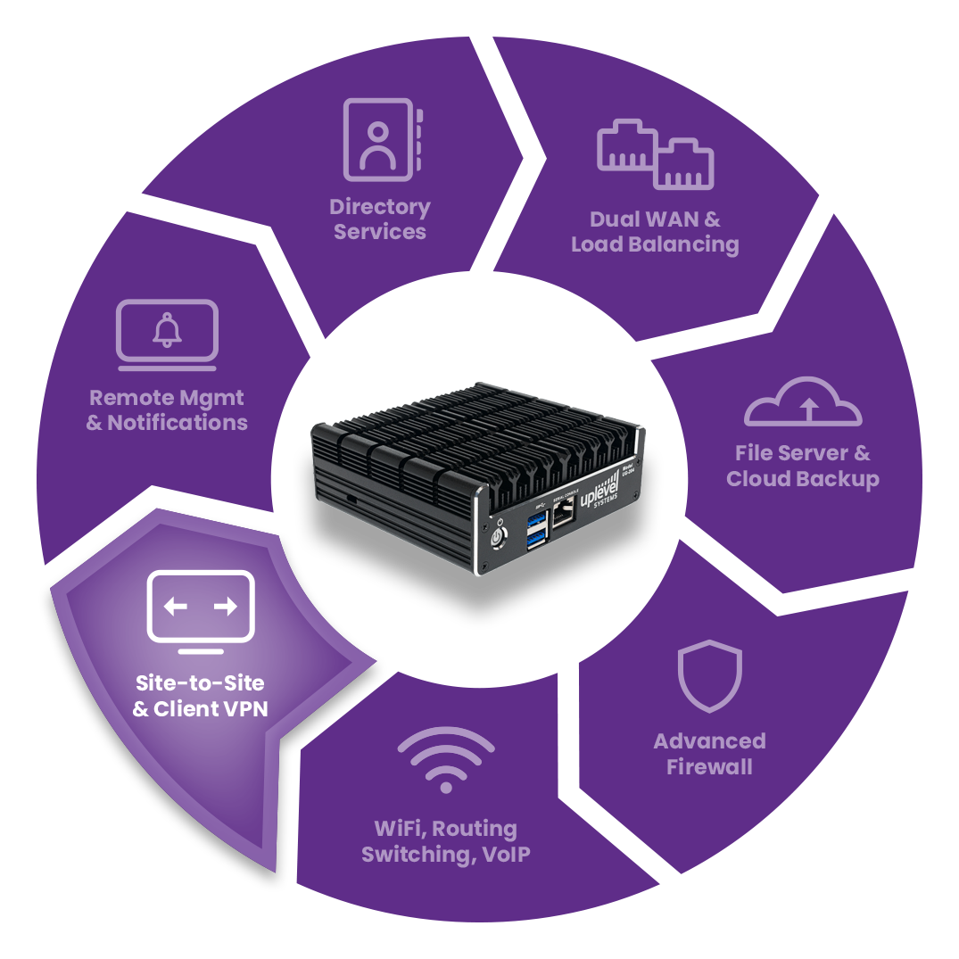 Secure Worker Gateway product and diagram