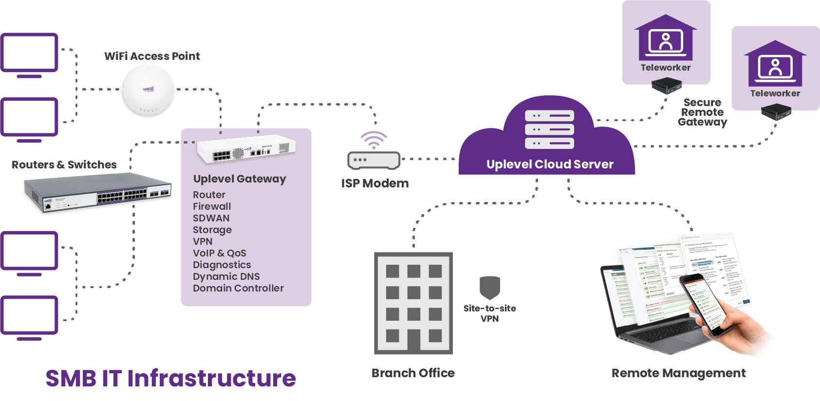 An illustrated diagram mapping out Uplevel Systems' small business IT and remote management workflows