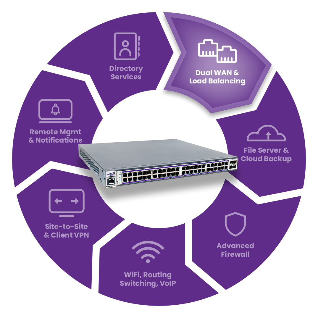 Routing & WAN product and diagram