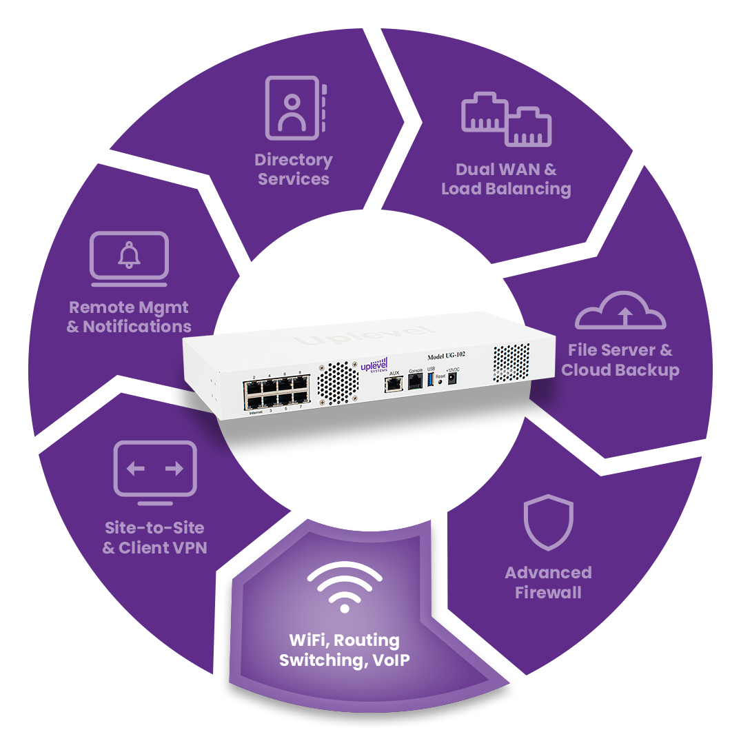 VoIP & QoS product and diagram