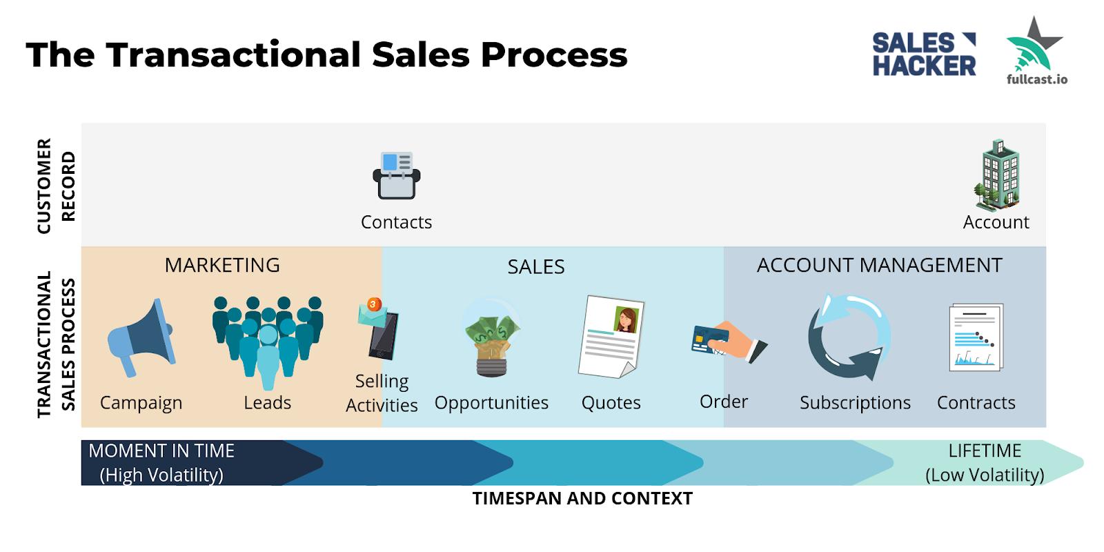Salesforce Objects
