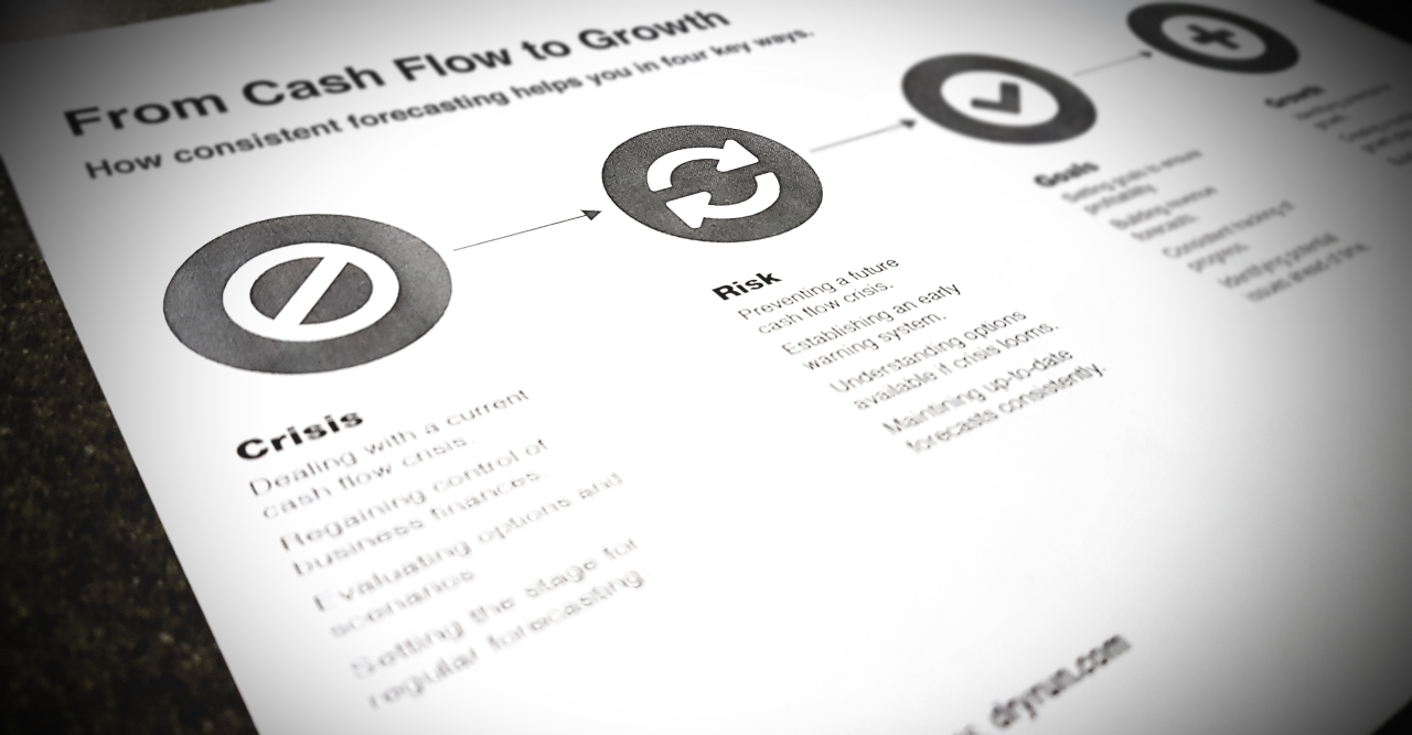 Diagnose your cash flow. Download, print or email Dryrun's '4 Stages of Cash Flow' to take the first step.
