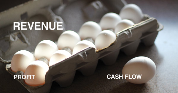 Discover the difference between revenue, profit and cash flow and learn the danger to your business when something's amiss.