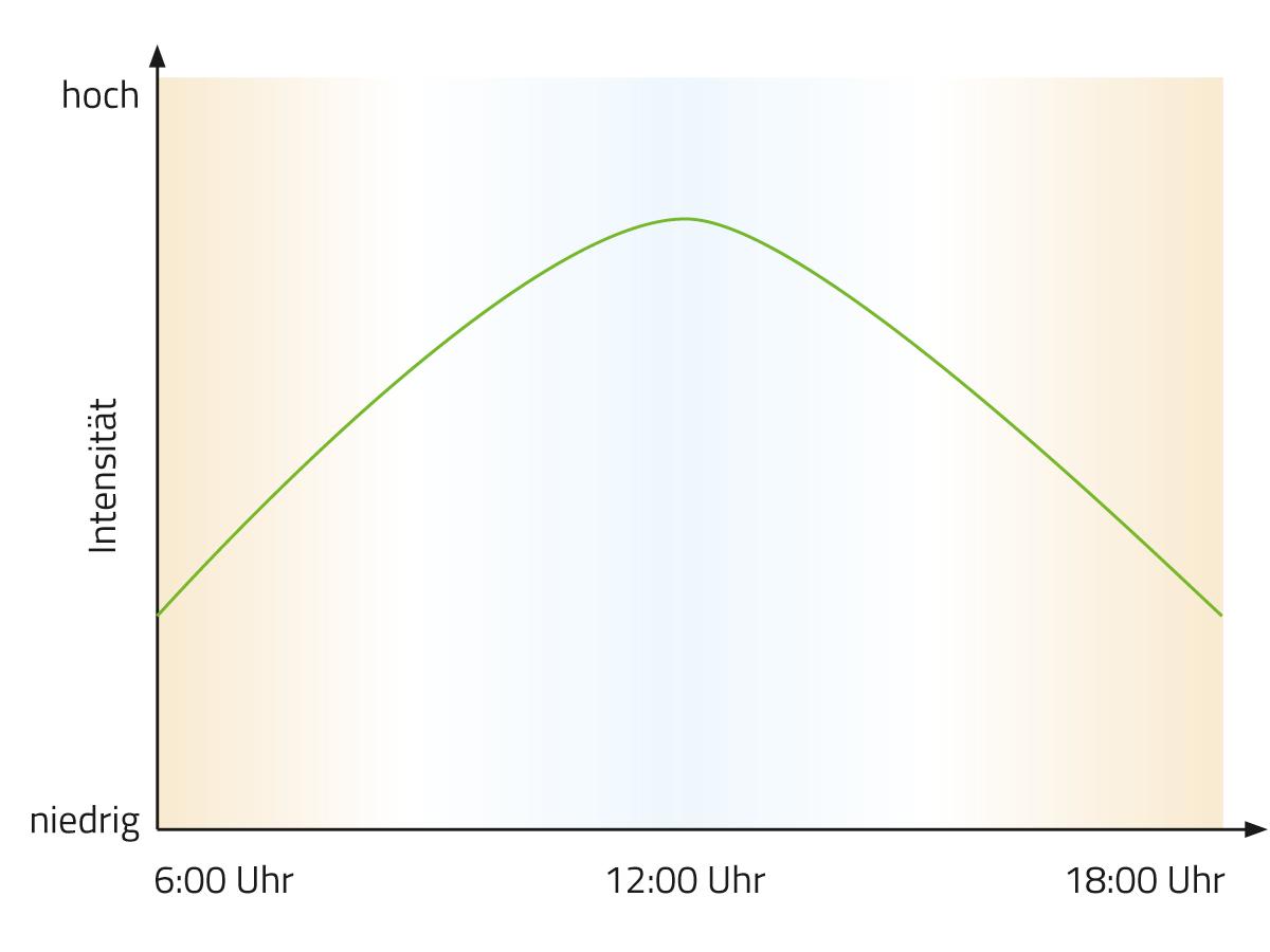Tunable White Technologie: Grafik Lichtfarbe und Intensität über den Tagesverlauf