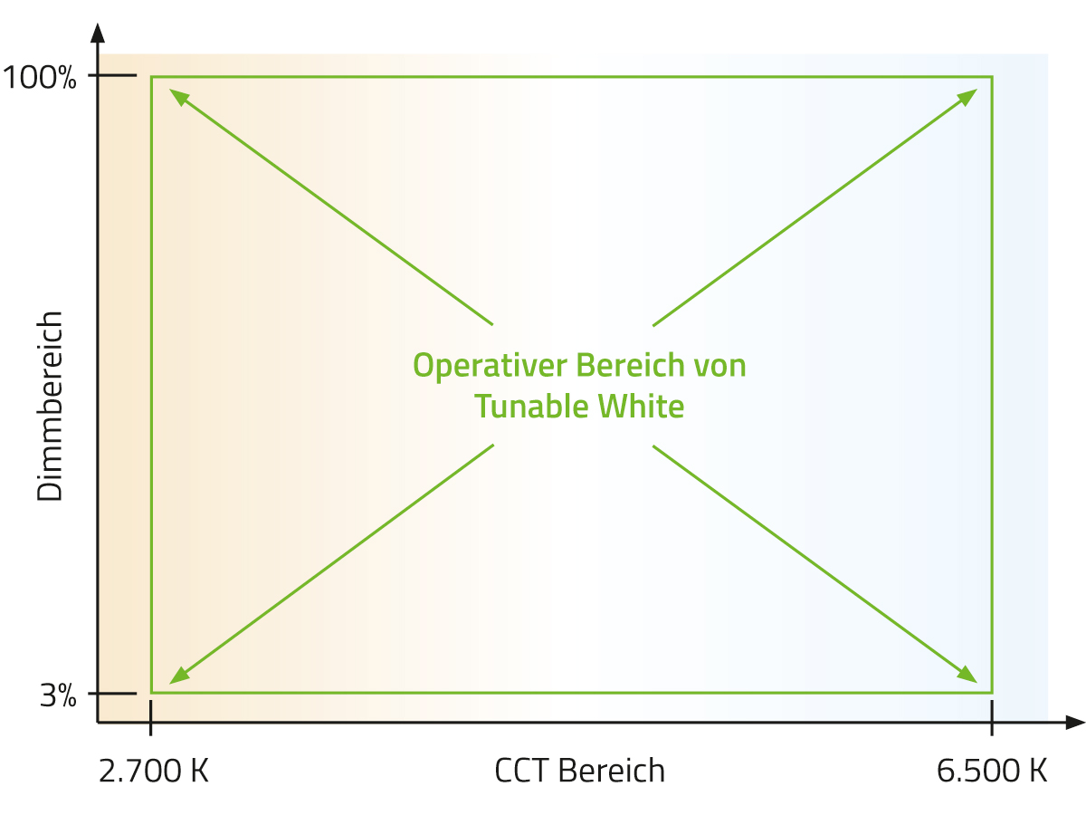 Tunable White Technologie: operativer Bereich der LEDs