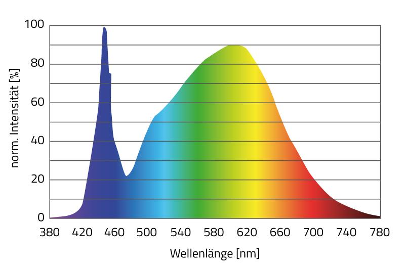 Abbildung des harmonischen Farbspektrums der KB Lighting LED-Module