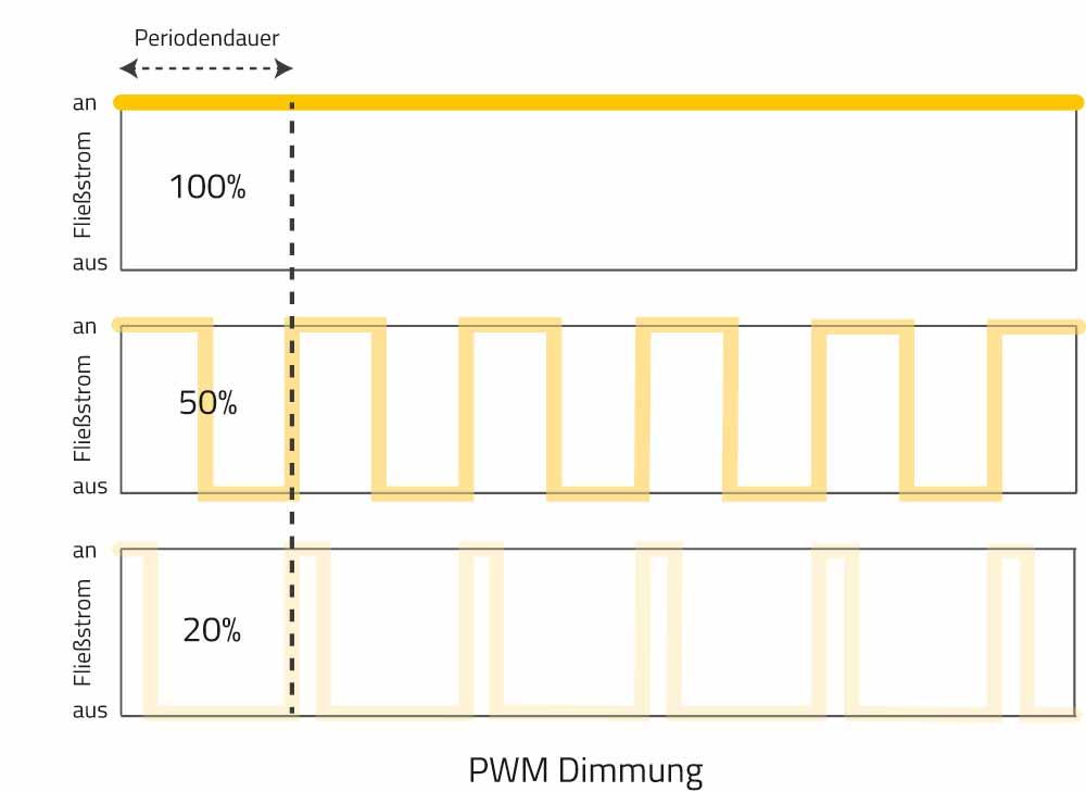 PWM Dimmung (Pulsweitenmodulation)
