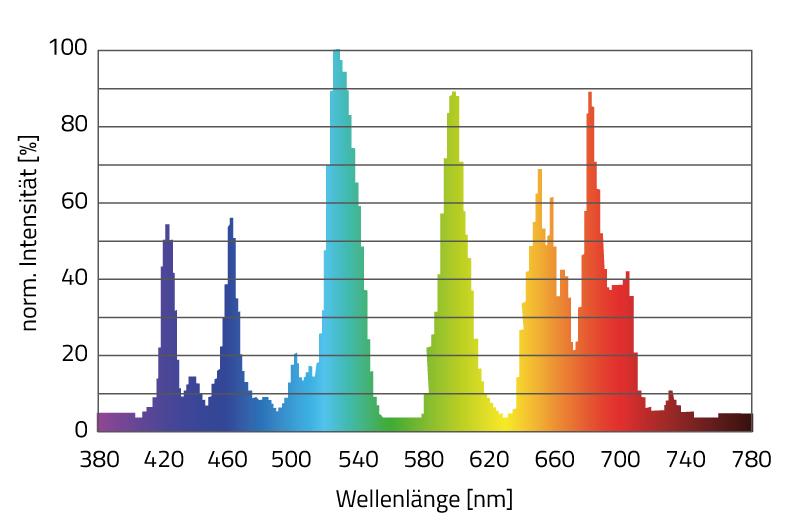Abbildung des ückenhaften Farbspektrums einer herkömmlichen Leuchtstoffröhre