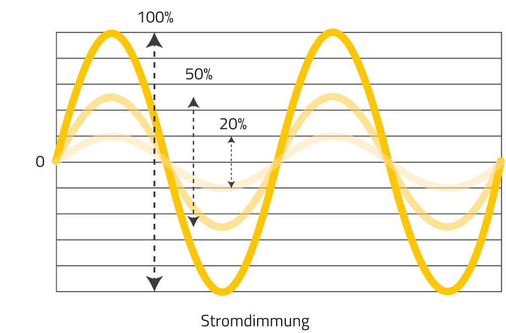Abbildung der von uns eingesetzten Amplitudendimmung für eine flimmerfreie Arbeitsbeleuchtung.