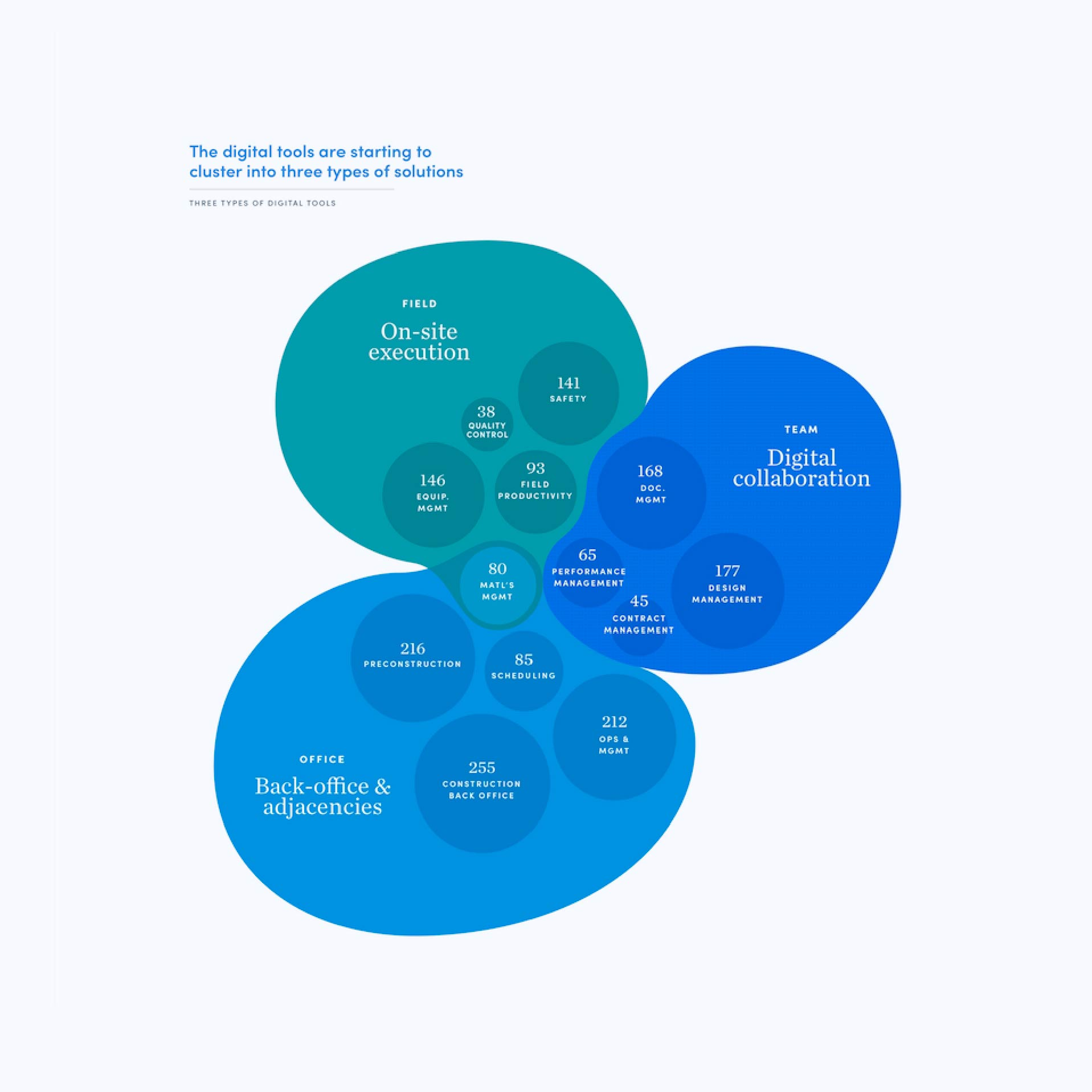 Tree types of digital tools – McKinsey C&E experience website: Navigating complexity