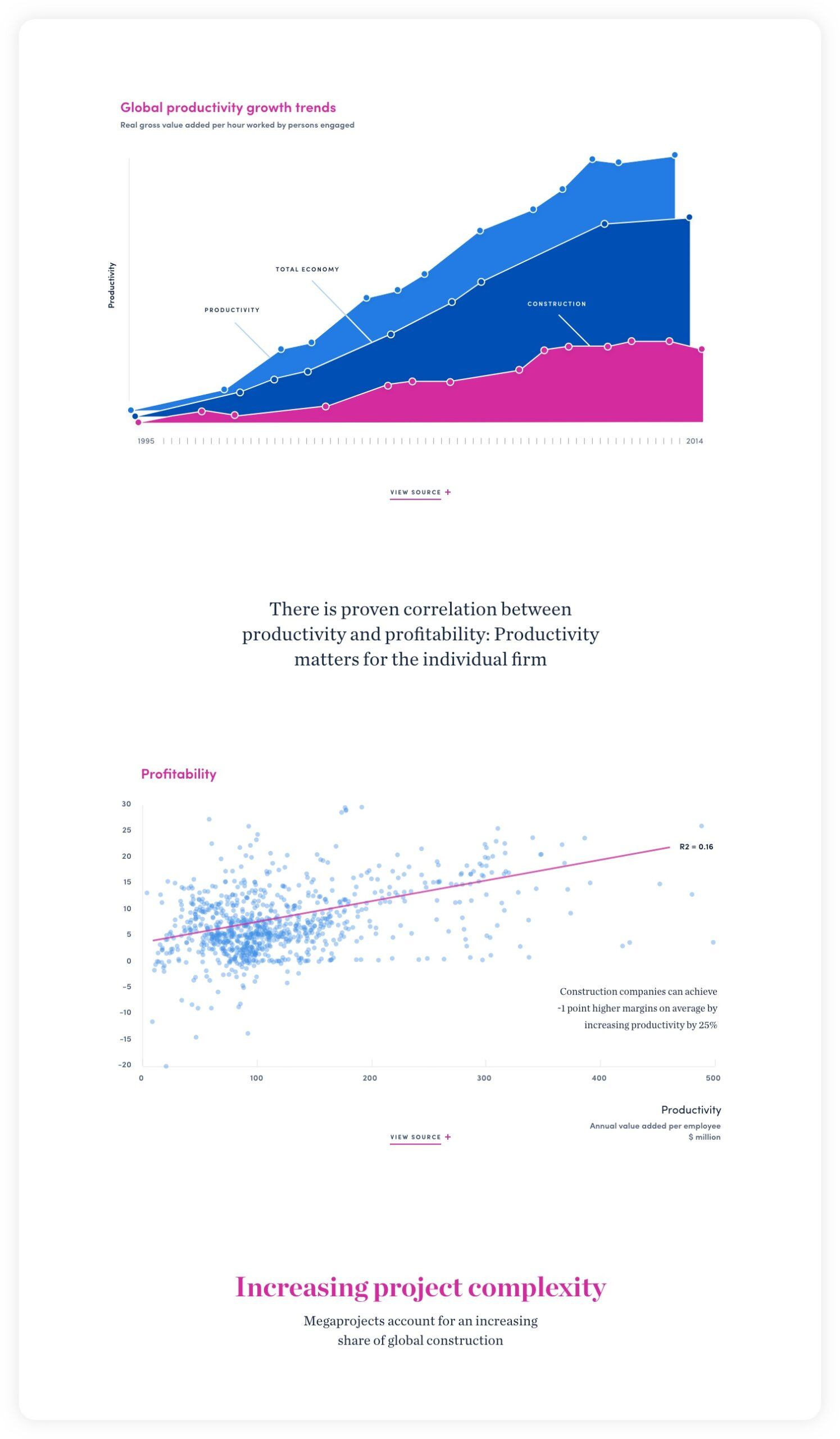 Design for Global productivity trends chart section – McKinsey C&E experience website: Navigating complexity