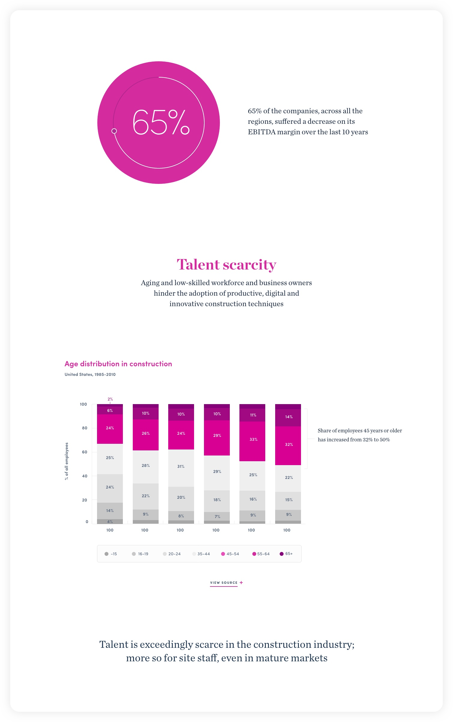Design for Talent scarcity chart section – McKinsey C&E experience website: Navigating complexity
