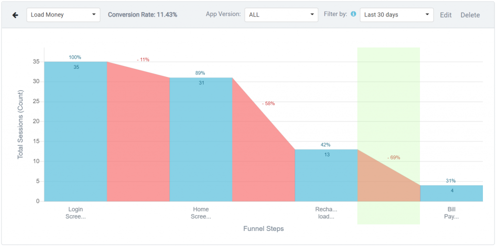 Funnels: Mobile app analytics best practices