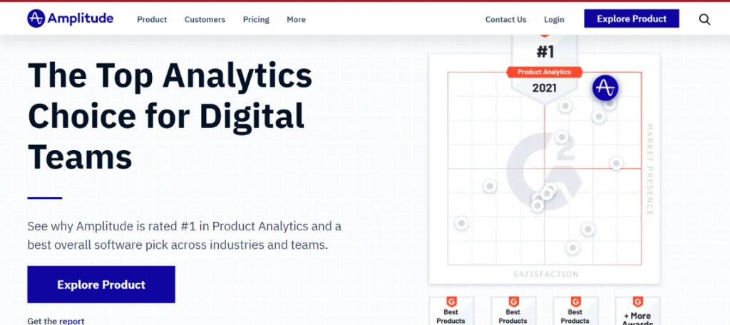 Amplitude analytics platform