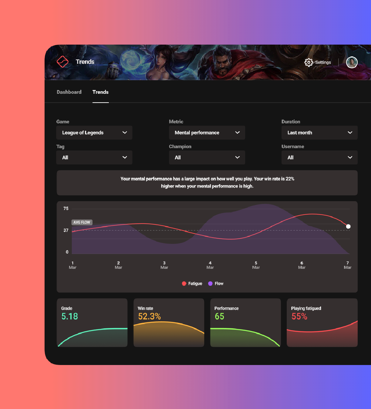 The MaddCog Trends screen offers the ability to track performance over time and gives insights and feedback