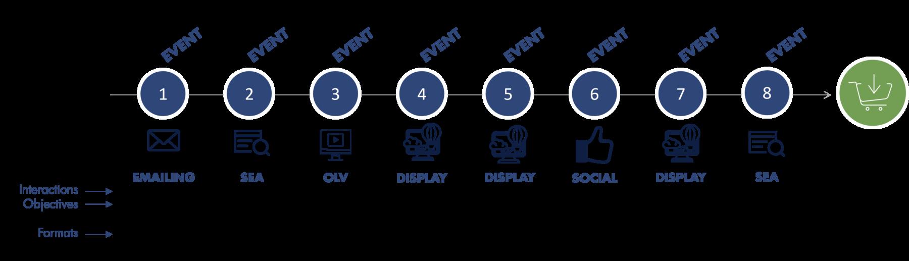 marketing tools - conversion path