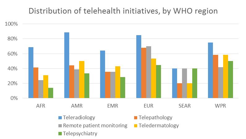 WHO | Telehealth