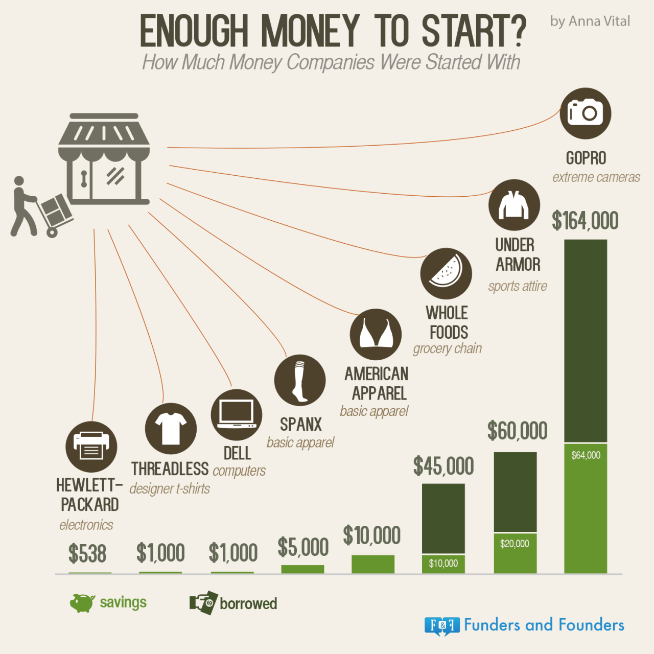 https://blog.adioma.com/wp-content/uploads/2015/04/enough-money-to-start-infographic.png