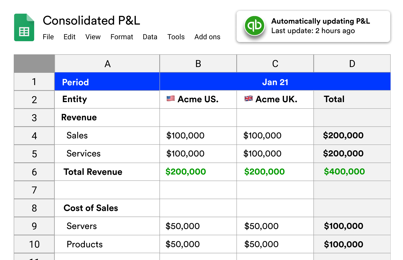 Consolidated P&L